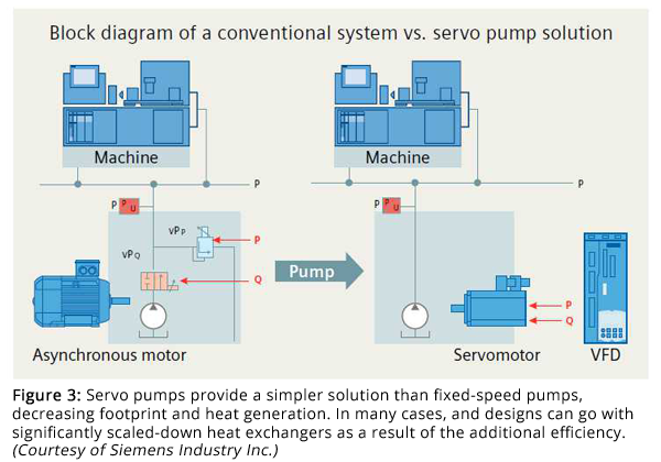 Figure 3: Servo pumps provide a simpler solution than fixed-speed pumps, decreasing footprint and heat generation. In many cases, and designs can go with significantly scaled-down heat exchangers as a result of the additional efficiency. (Courtesy of Siemens Industry Inc.)
