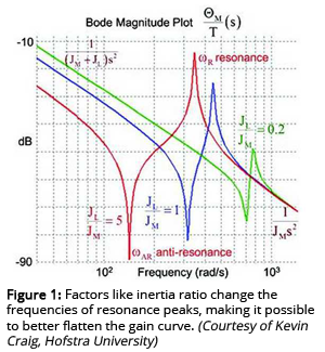 Figure 1: Factors like inertia ratio change the frequencies of resonance peaks, making it possible to better flatten the gain curve.